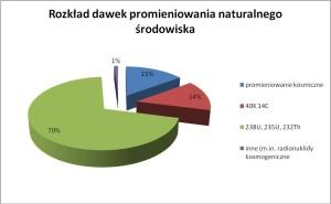 źródło: www.klimatazdrowie.pl